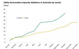 2020年澳大利亚墨尔本新能源展览会All Energy