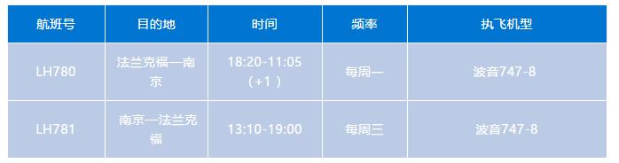 德国汉莎航空恢复法兰克福—南京航线