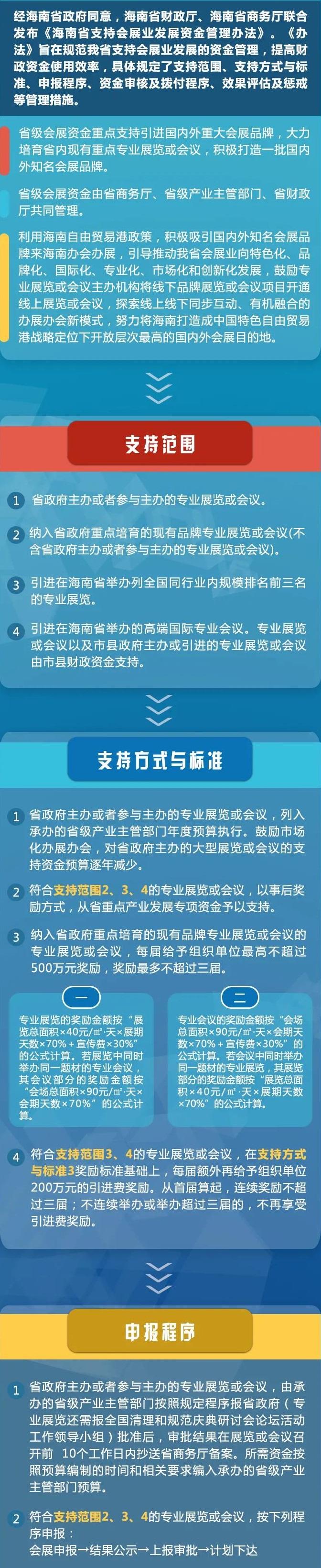 一图看懂《海南省支持会展业发展资金管理办法》