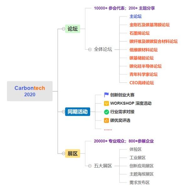 第五届中国碳材料展将于11月在上海如期举行