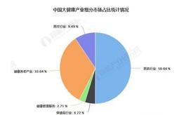 中國大健康產業發展趨勢分析