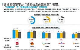 易觀研報:中國搜索用戶評價居國內行業首位