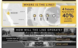 沙特王储宣布在NEOM开发新项目THE LINE