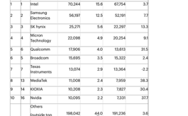 Gartner公布2020年前十大半導體廠商,MTK表現亮眼