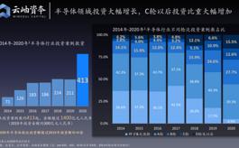 2020年中國半導體投資額超1400億,新增32家上市企業