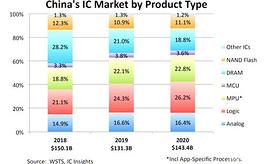 中國芯片市場穩居榜首,但本地產值占比不足6%