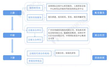 《2021年中国会展产业全景图谱》
