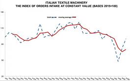 意大利紡織機械:2021上半年市場上并未有復蘇跡象