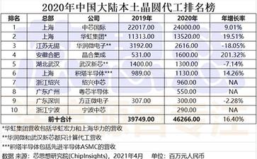 2020年中国大陆本土晶圆代工营收排名榜