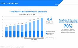 至2025年,藍牙設備年出貨量將超過60億臺