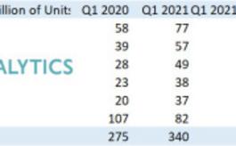 全球手机一季度出货激增,与消费者对更新换代需求有关