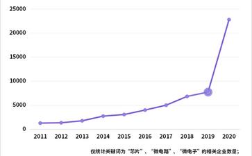 一季度我国芯片相关企业注册量同比增长302%