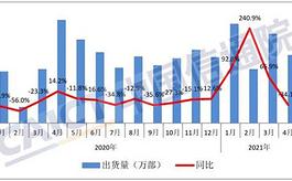 中国4月手机出货量同比下降34.1%,5G手机出货量占比提升至77.9%