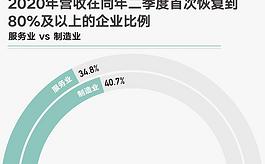 2021中國商業報告出爐:疫情后經濟復蘇情況如何?