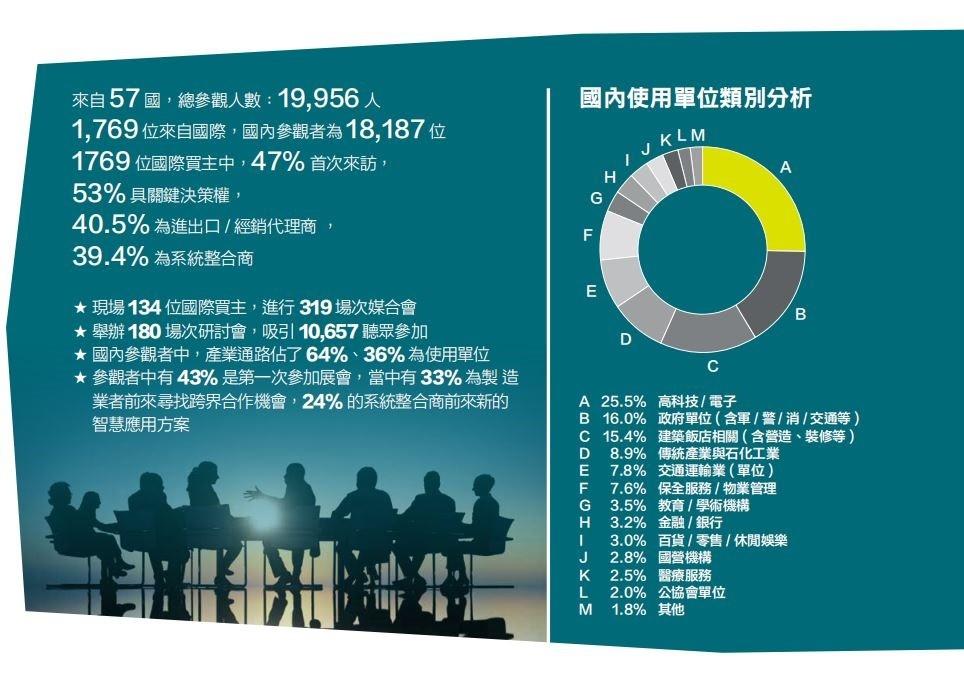 臺灣安全科技應用展覽會Secutech Taiwan