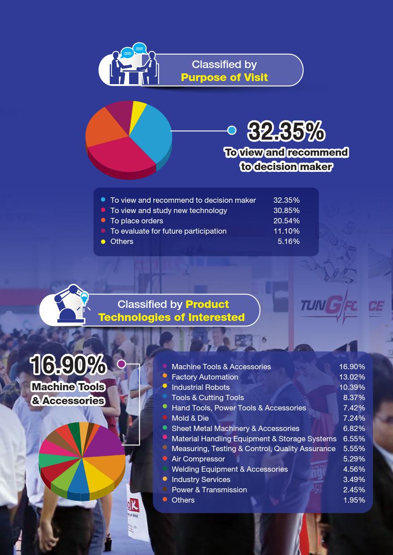 泰國曼谷工業展覽會InterMach