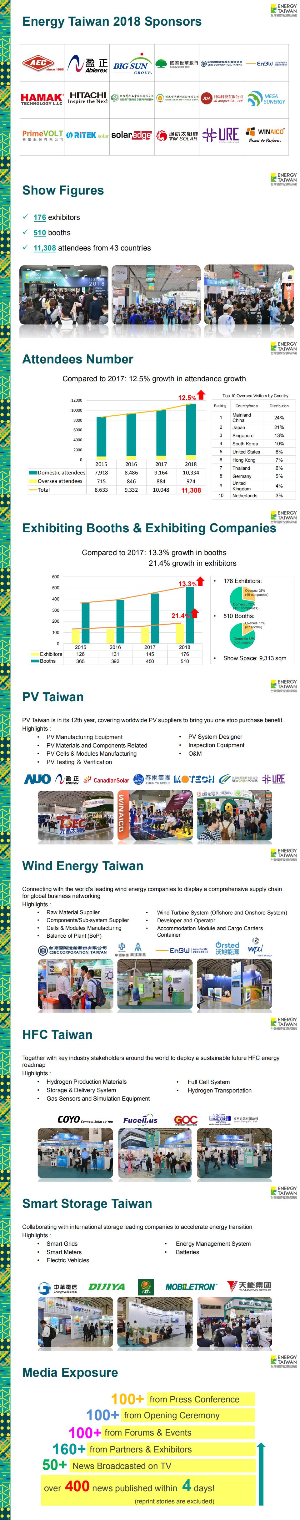 臺灣太陽能光伏展覽會PV Taiwan