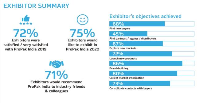 印度新德里包裝展覽會ProPak India