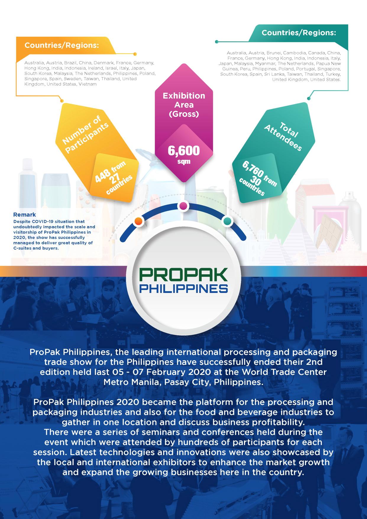 菲律賓馬尼拉包裝展覽會ProPak Philippines