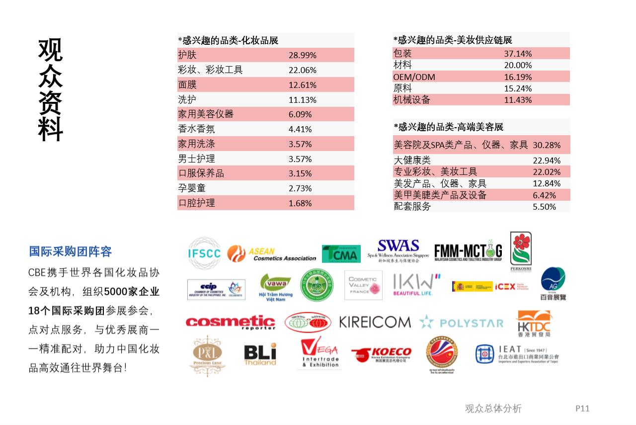 中國(上海)美容博覽會CBE