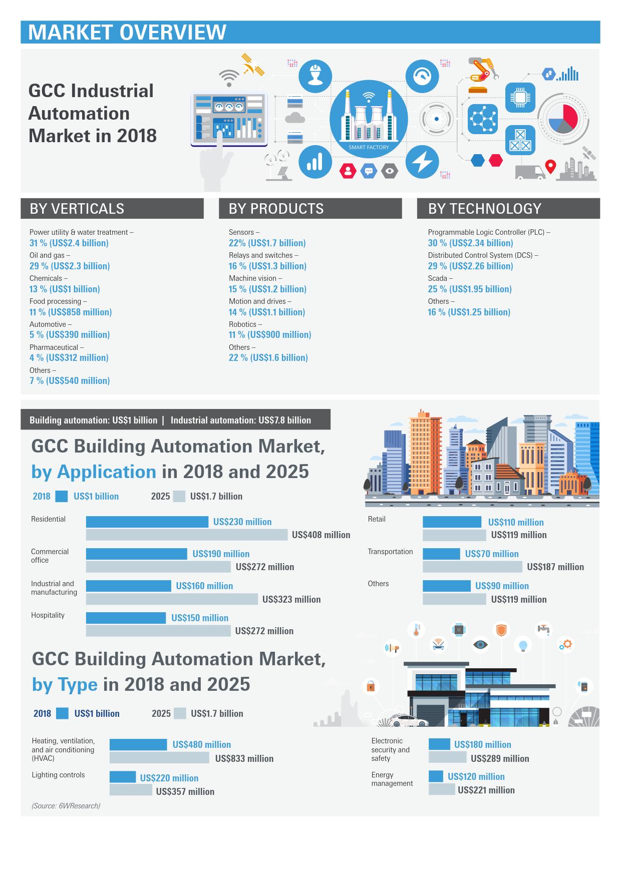 阿聯酋迪拜工業及自動化展覽會Sps Automation
