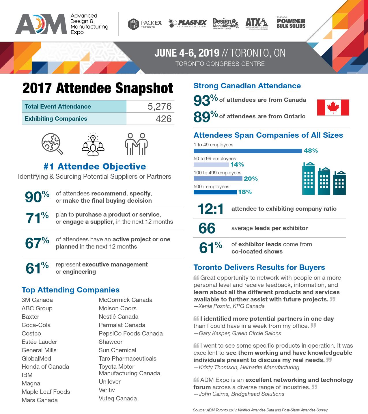 加拿大自動化展覽會ADM