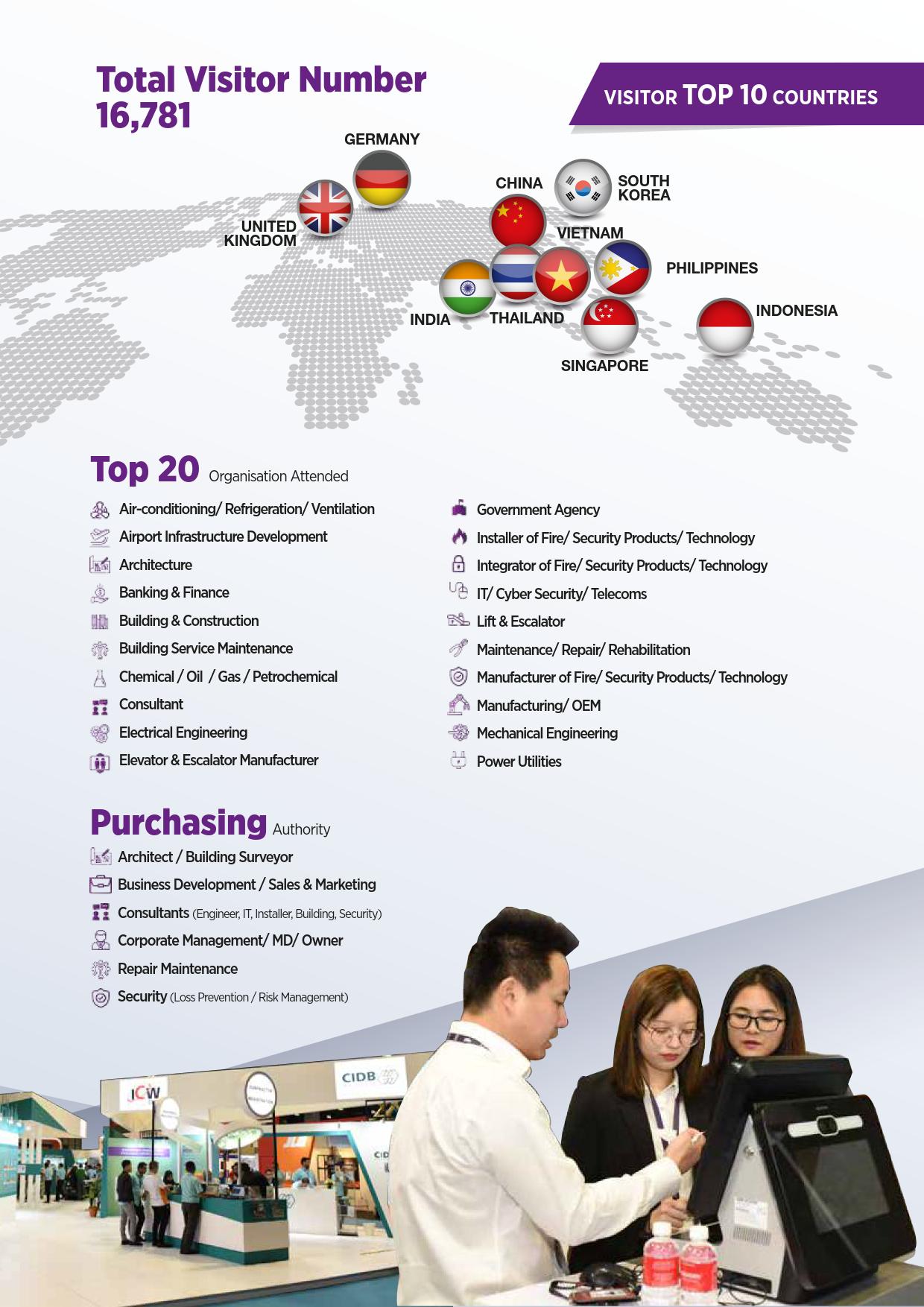 馬來西亞吉隆坡建筑及工程機械展覽會HEAVY MACH