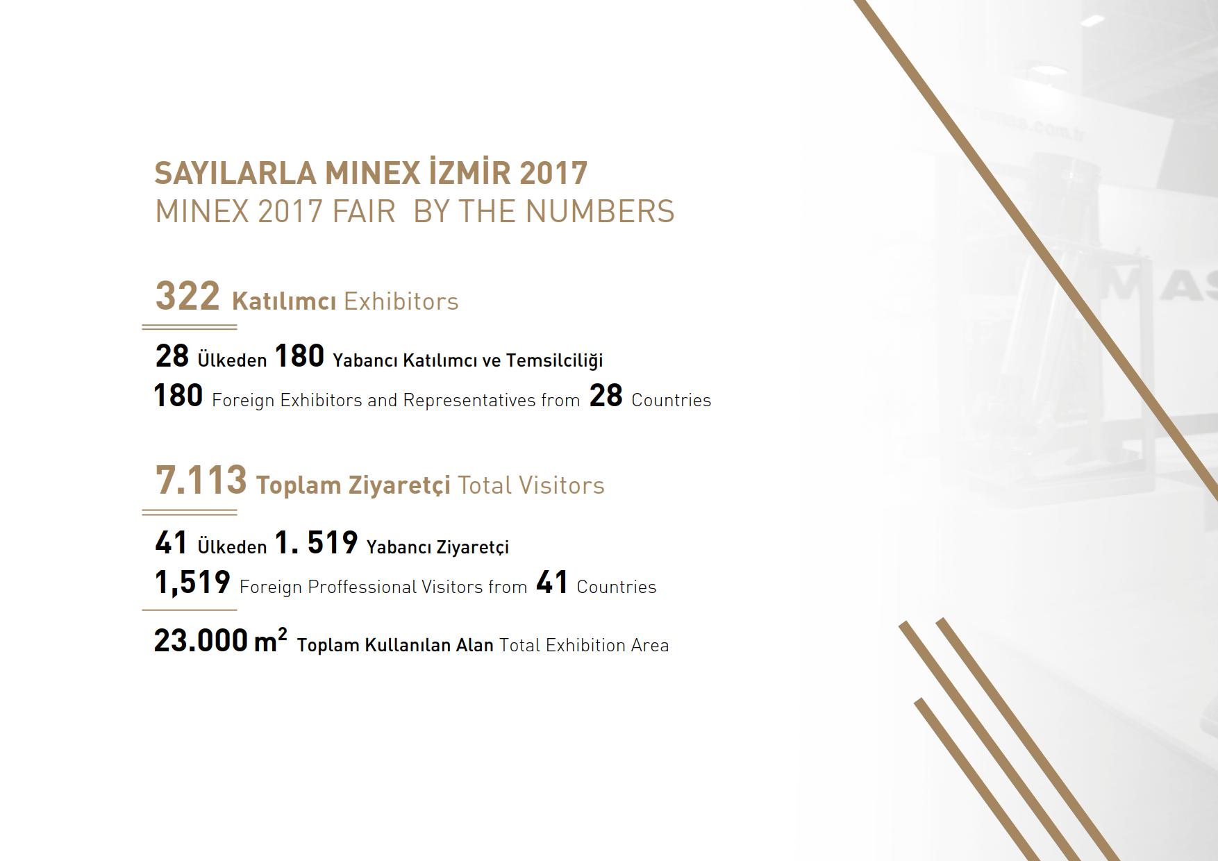 土耳其伊茲密爾礦業展覽會MINEX Izmir