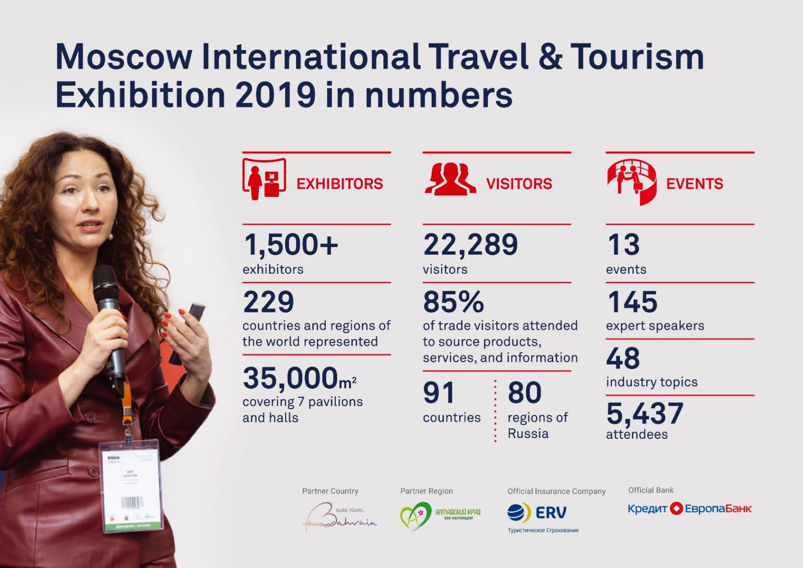俄羅斯莫斯科旅游展覽會MITT