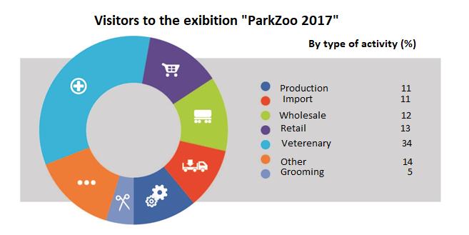 俄羅斯莫斯科寵物用品展覽會Parkzoo