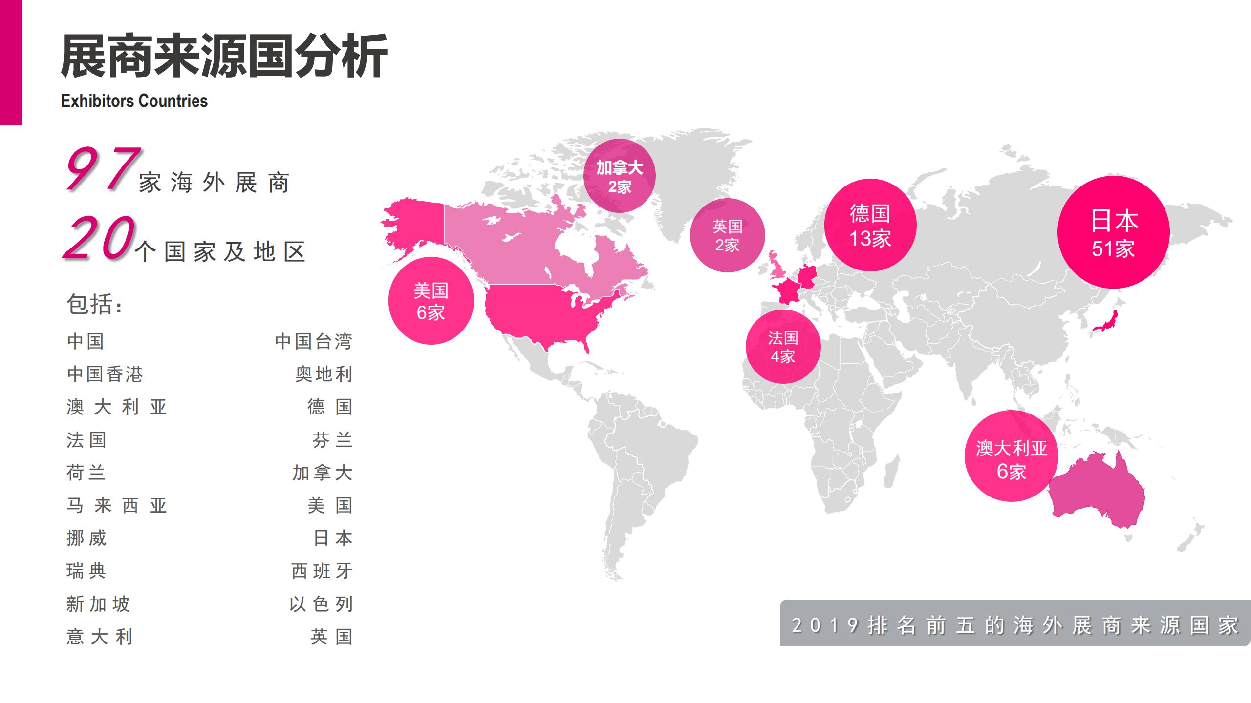 上海國際養老輔具及康復醫療展覽會CHINA AID