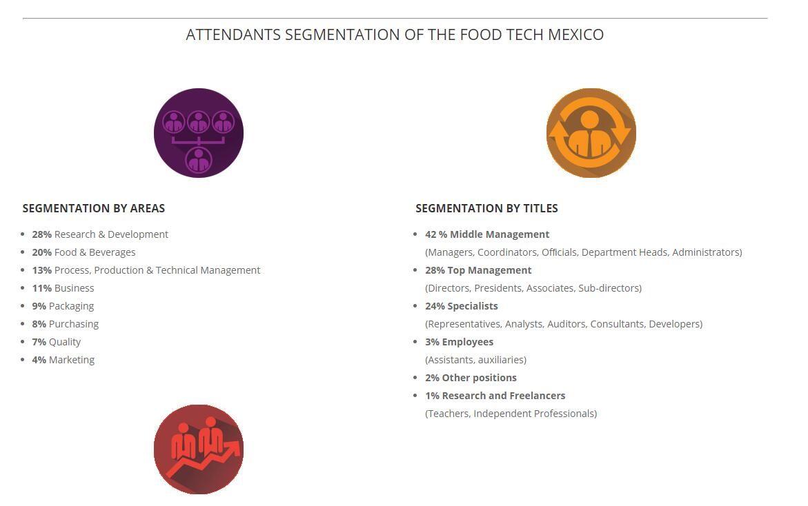 墨西哥食品配料及食品加工展覽會Food Technology Summit & Expo
