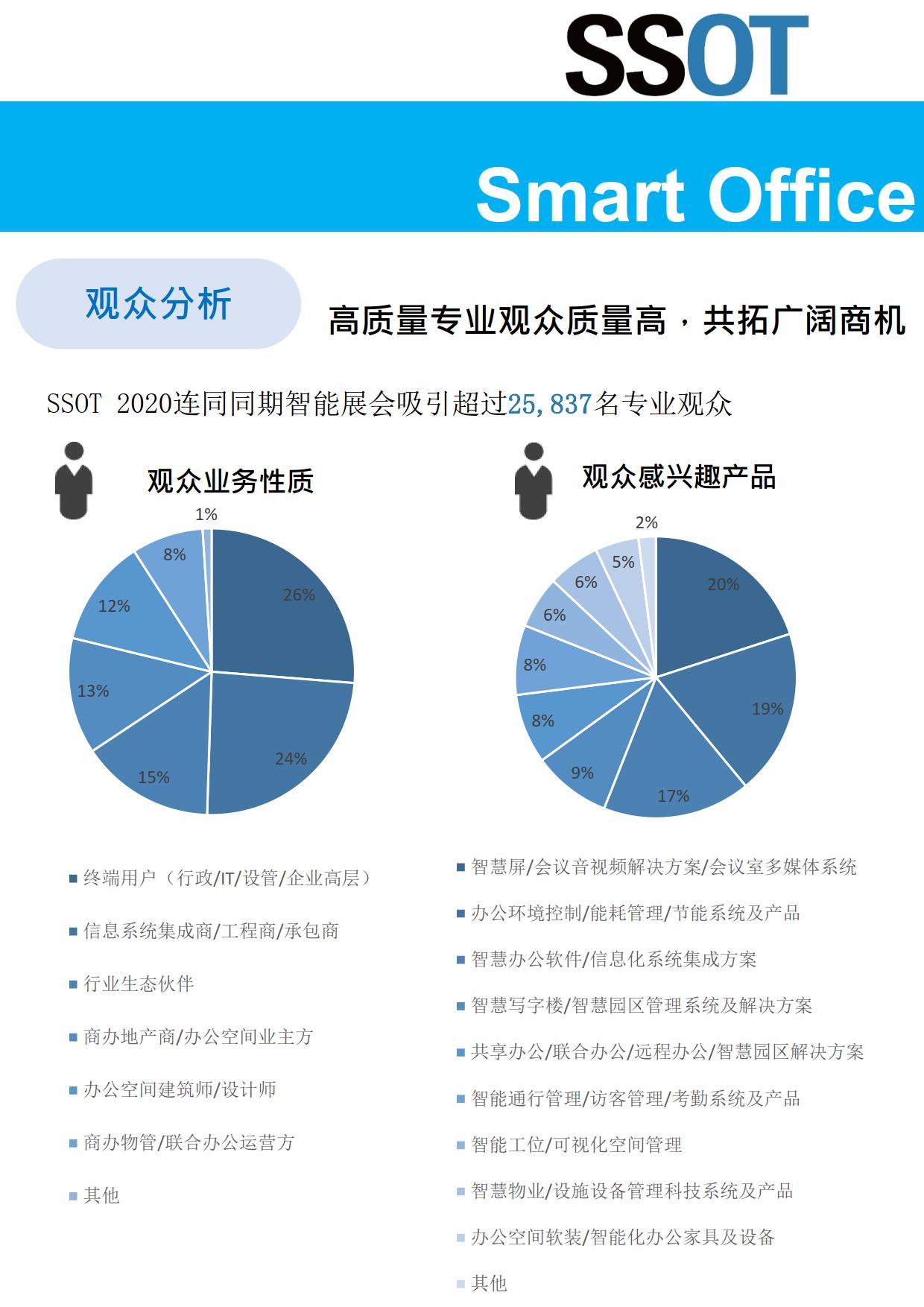 上海國際智慧辦公展覽會SSOT