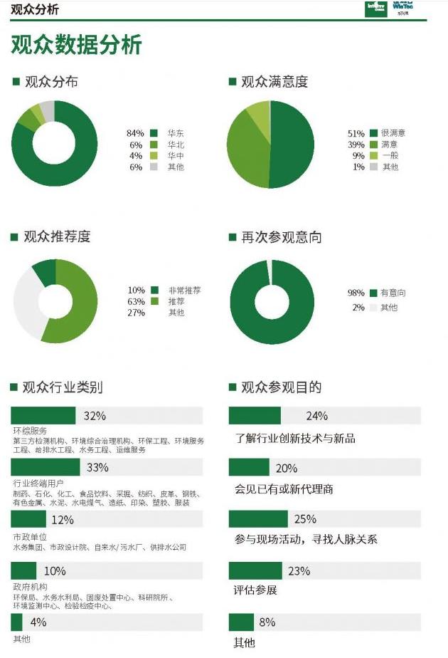 上海智慧環保及環境監測展覽會ECOTECH CHINA